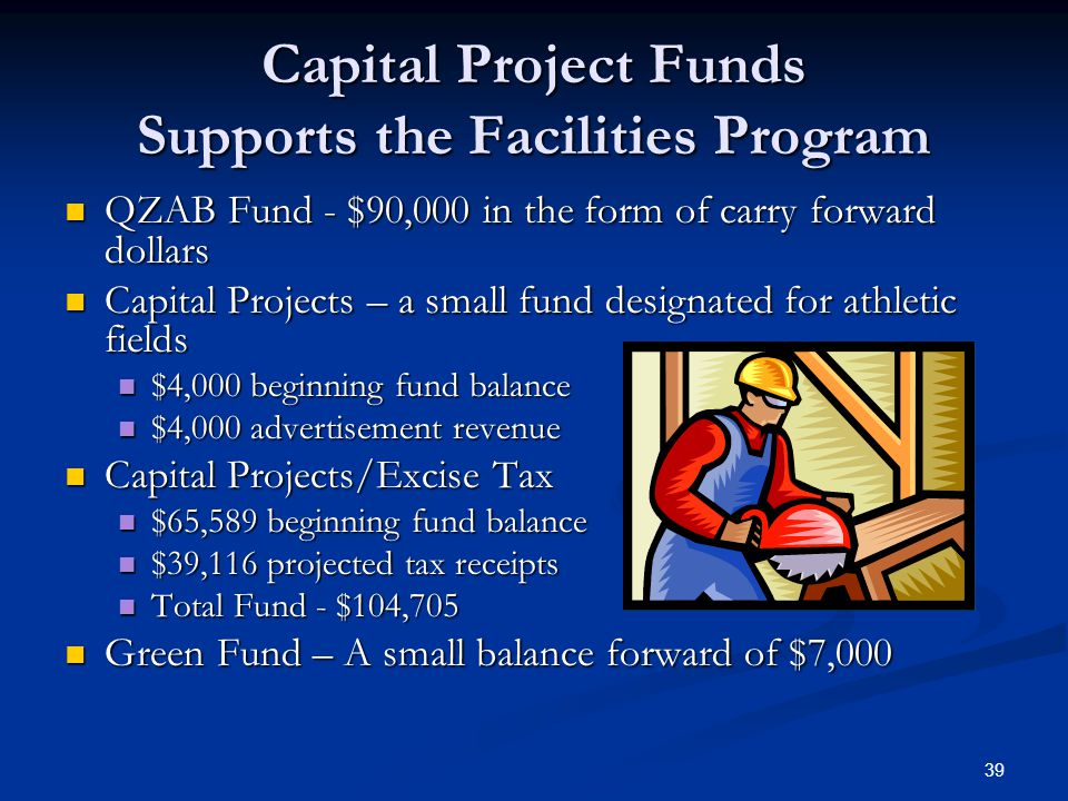 39 Capital Project Funds Supports the Facilities Program QZAB Fund - $90,000 in the form of carry forward dollars QZAB Fund - $90,000 in the form of carry forward dollars Capital Projects – a small fund designated for athletic fields Capital Projects – a small fund designated for athletic fields $4,000 beginning fund balance $4,000 beginning fund balance $4,000 advertisement revenue $4,000 advertisement revenue Capital Projects/Excise Tax Capital Projects/Excise Tax $65,589 beginning fund balance $65,589 beginning fund balance $39,116 projected tax receipts $39,116 projected tax receipts Total Fund - $104,705 Total Fund - $104,705 Green Fund – A small balance forward of $7,000 Green Fund – A small balance forward of $7,000