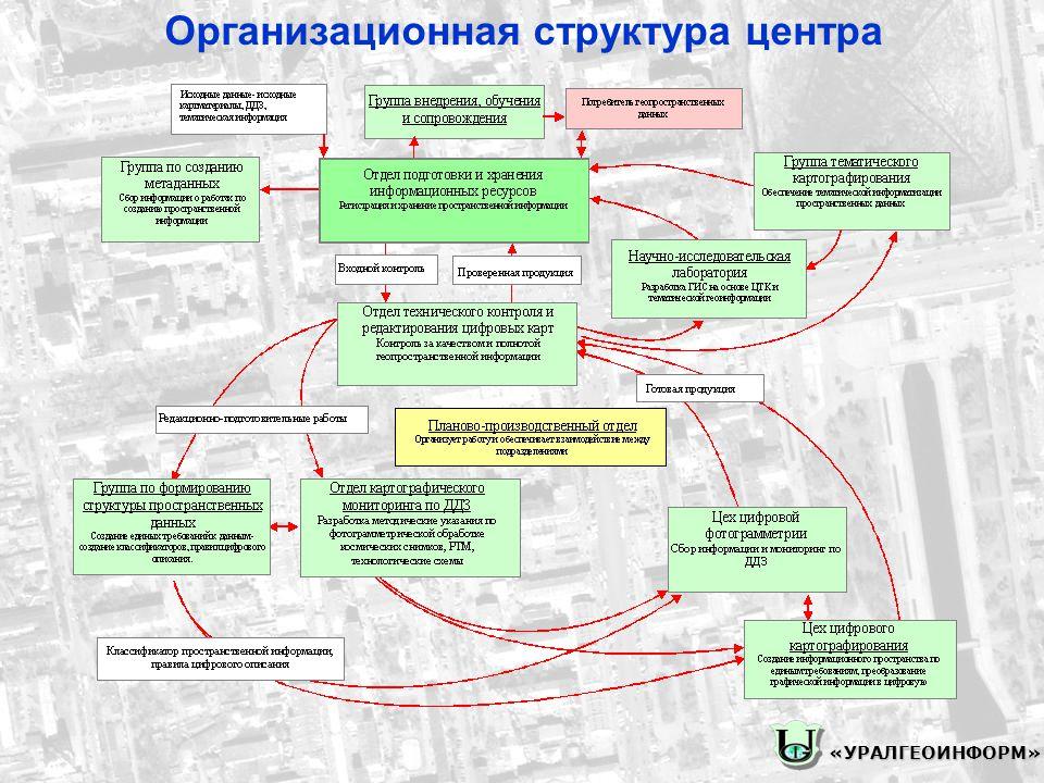 Организационная структура центра«УРАЛГЕОИНФОРМ»
