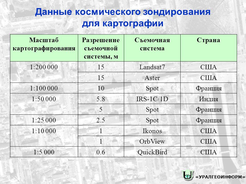 Масштаб картографирования Разрешение съемочной системы, м Съемочная система Страна 1:200 00015Landsat7США 15AsterСША 1:100 00010SpotФранция 1:50 0005.8IRS-1C/1DИндия 5SpotФранция 1:25 0002.5SpotФранция 1:10 0001IkonosСША 1OrbViewСША 1:5 0000.6QuickBirdСША Данные космического зондирования для картографии «УРАЛГЕОИНФОРМ»