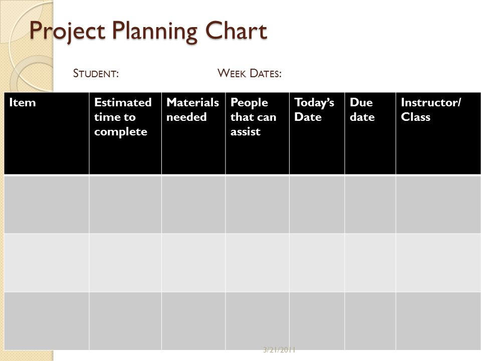 Project Planning Chart ItemEstimated time to complete Materials needed People that can assist Today's Date Due date Instructor/ Class S TUDENT :W EEK D ATES : 3/21/2011