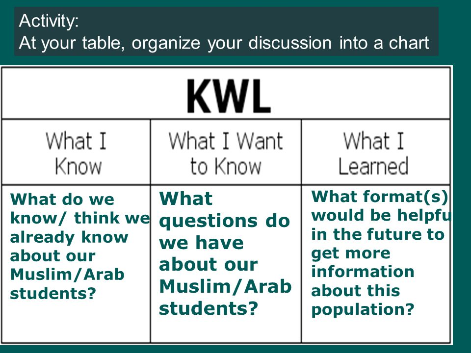 Linguistic Considerations 1.What differences are you aware of between the Arabic and English language (vocabulary, grammar, pronunciation, rhetoric, literacy, script, etc.).