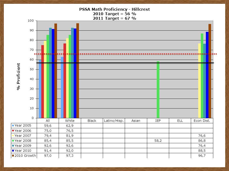 PSSA Math Proficiency - Hillcrest 2010 Target = 56 % 2011 Target = 67 %