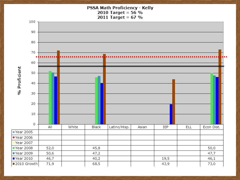 PSSA Math Proficiency - Kelly 2010 Target = 56 % 2011 Target = 67 %