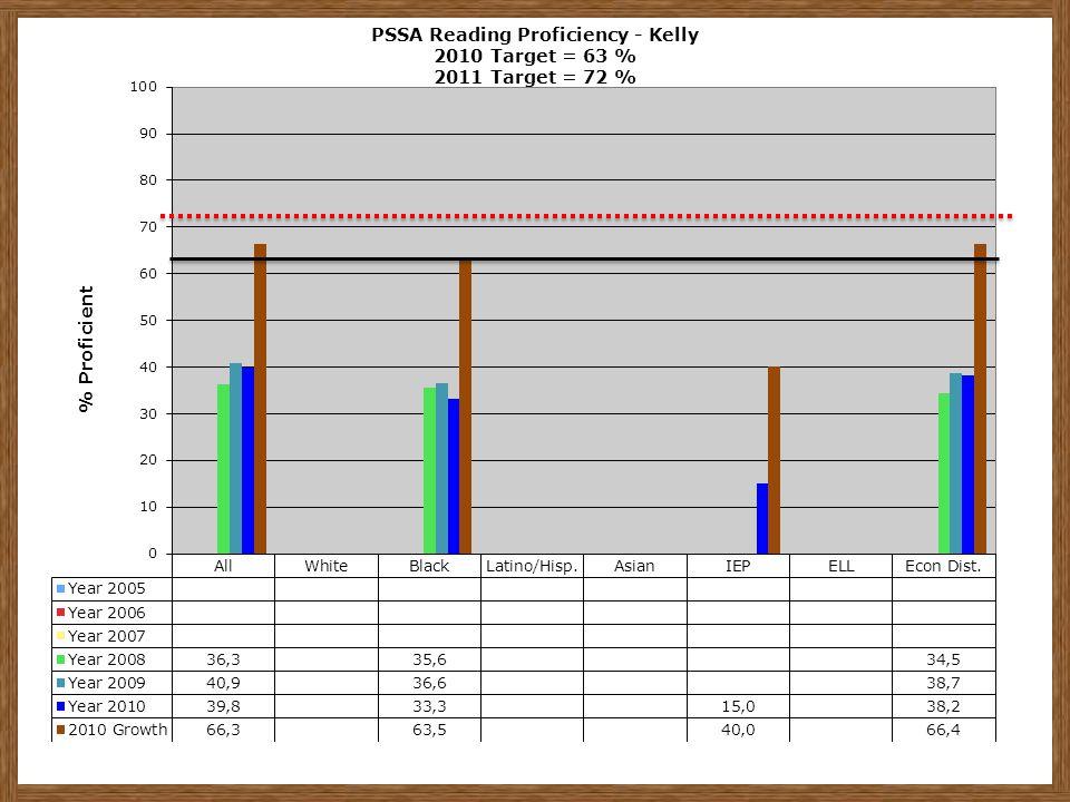 PSSA Reading Proficiency - Kelly 2010 Target = 63 % 2011 Target = 72 %