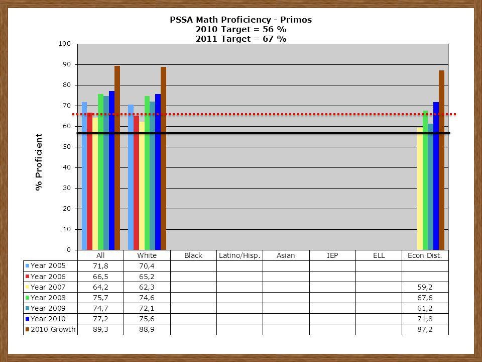 PSSA Math Proficiency - Primos 2010 Target = 56 % 2011 Target = 67 %