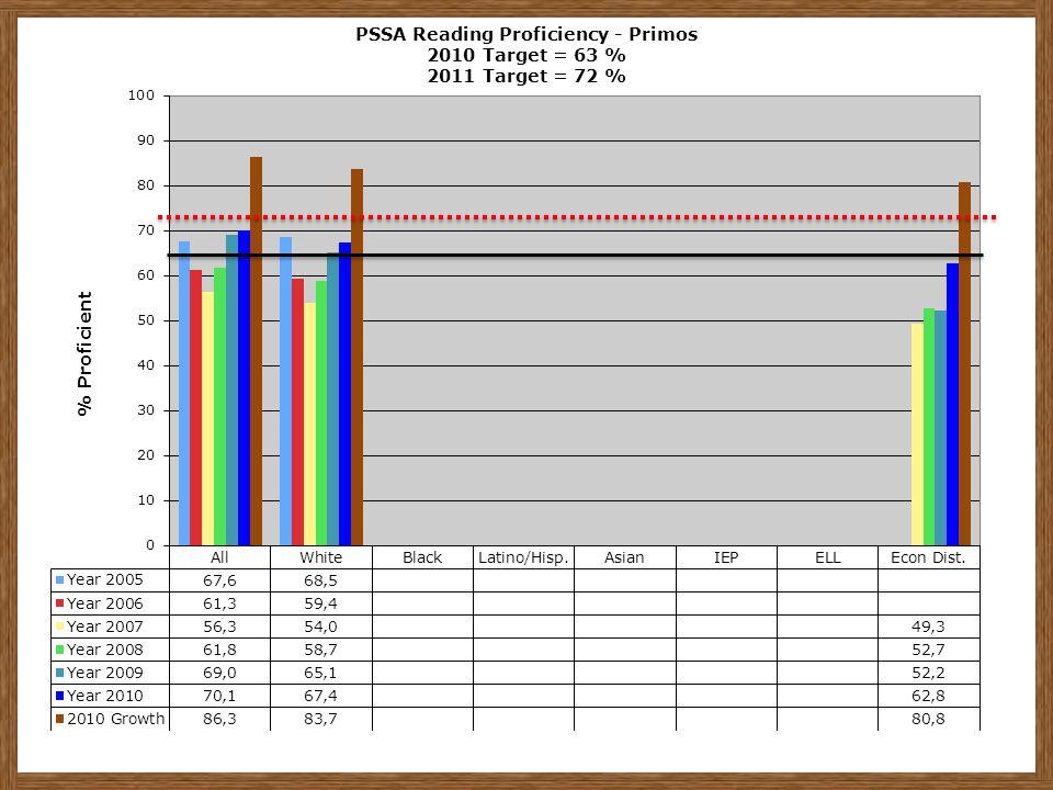 PSSA Reading Proficiency - Primos 2010 Target = 63 % 2011 Target = 72 %