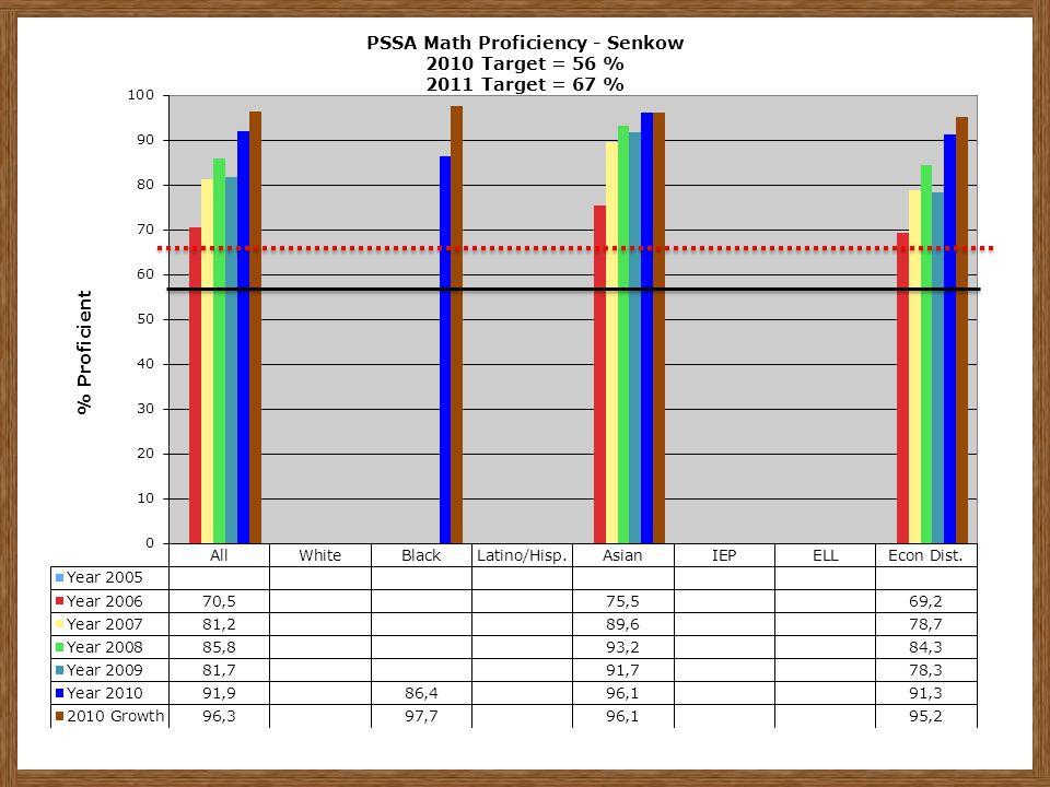 PSSA Math Proficiency - Senkow 2010 Target = 56 % 2011 Target = 67 %