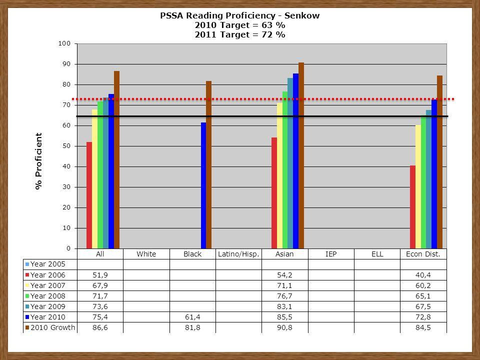 PSSA Reading Proficiency - Senkow 2010 Target = 63 % 2011 Target = 72 %