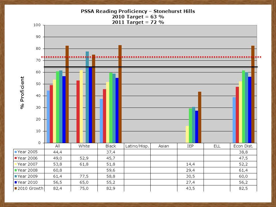 PSSA Reading Proficiency – Stonehurst Hills 2010 Target = 63 % 2011 Target = 72 %