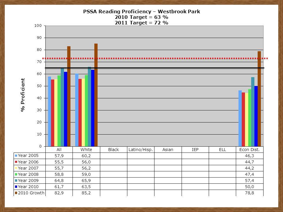 PSSA Reading Proficiency – Westbrook Park 2010 Target = 63 % 2011 Target = 72 %