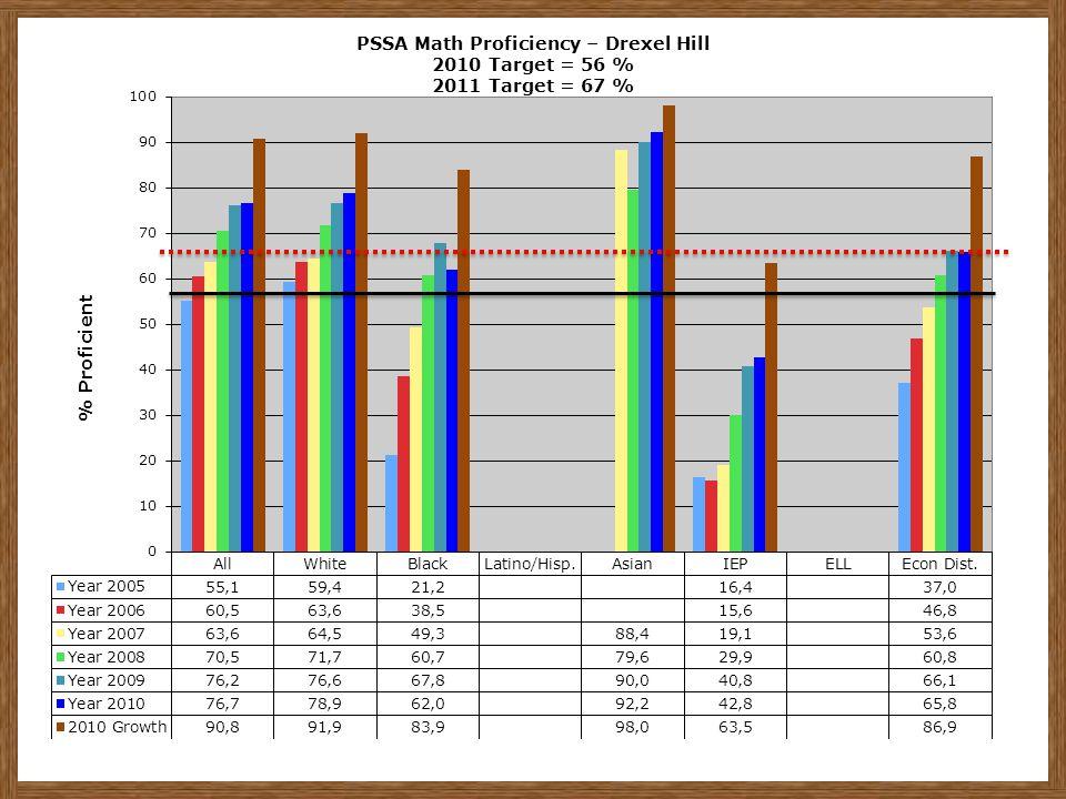 PSSA Math Proficiency – Drexel Hill 2010 Target = 56 % 2011 Target = 67 %
