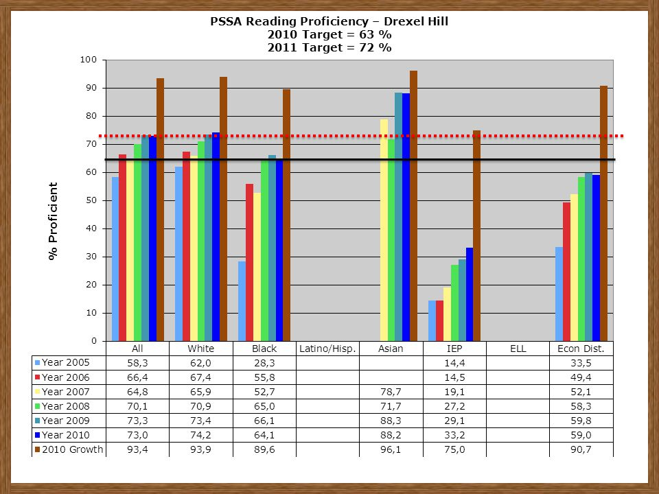 PSSA Reading Proficiency – Drexel Hill 2010 Target = 63 % 2011 Target = 72 %