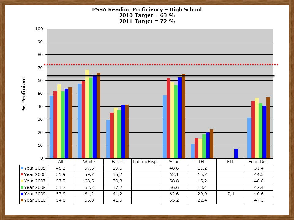 PSSA Reading Proficiency – High School 2010 Target = 63 % 2011 Target = 72 %
