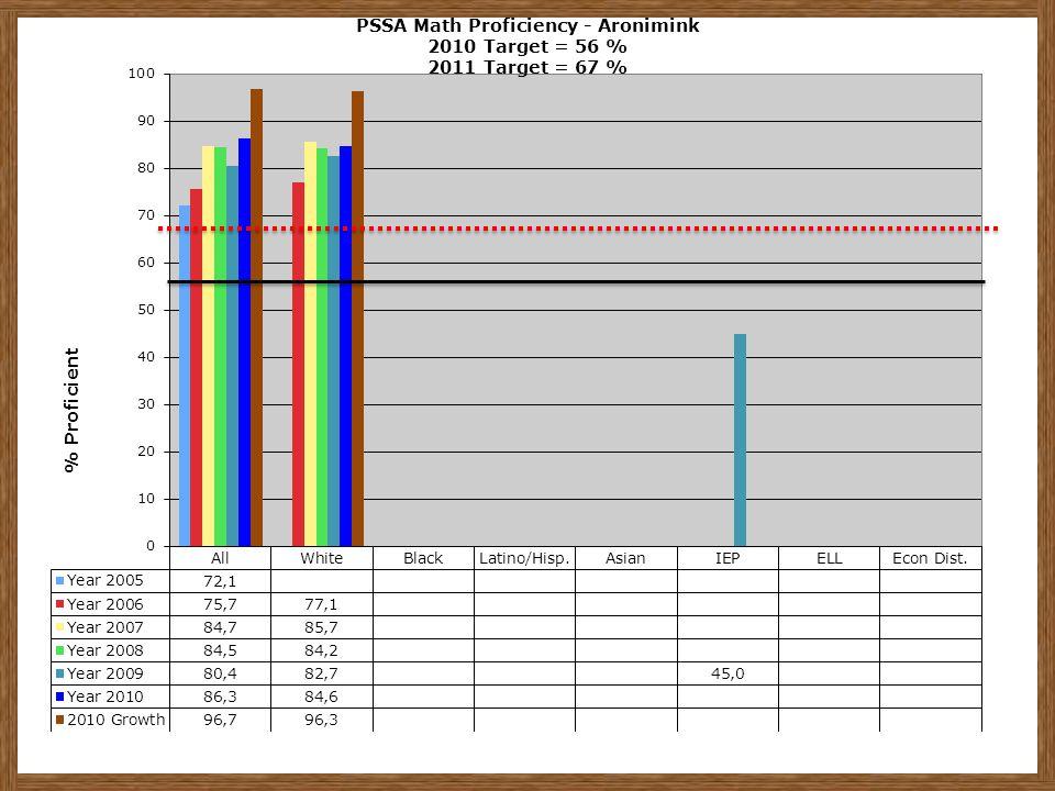 PSSA Math Proficiency - Aronimink 2010 Target = 56 % 2011 Target = 67 %