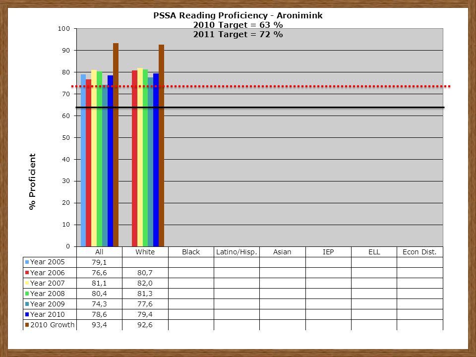PSSA Reading Proficiency - Aronimink 2010 Target = 63 % 2011 Target = 72 %