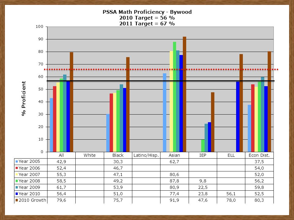 PSSA Math Proficiency - Bywood 2010 Target = 56 % 2011 Target = 67 %
