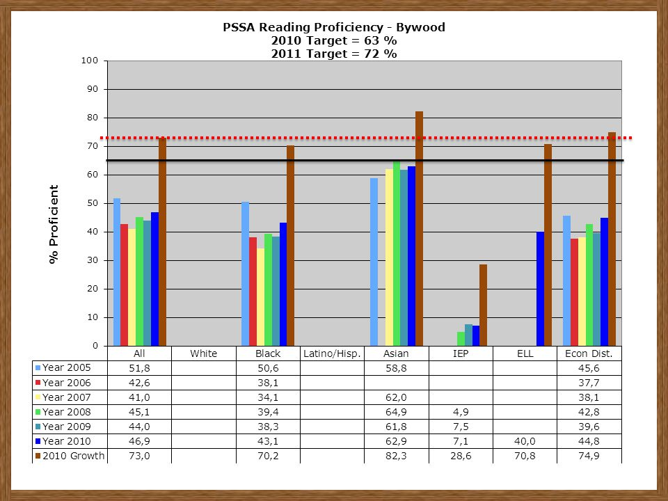 PSSA Reading Proficiency - Bywood 2010 Target = 63 % 2011 Target = 72 %