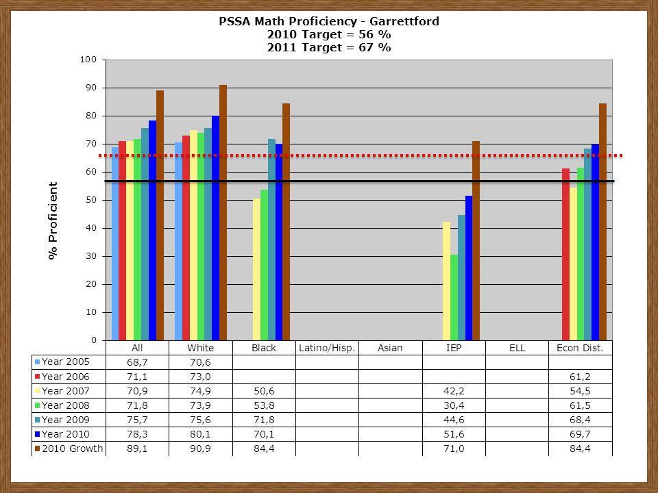 PSSA Math Proficiency - Garrettford 2010 Target = 56 % 2011 Target = 67 %
