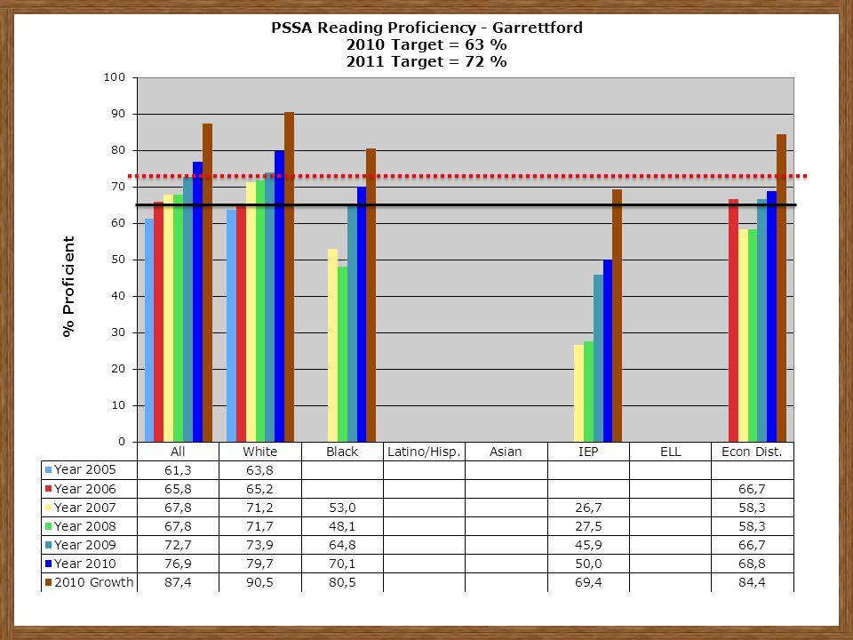 PSSA Reading Proficiency - Garrettford 2010 Target = 63 % 2011 Target = 72 %