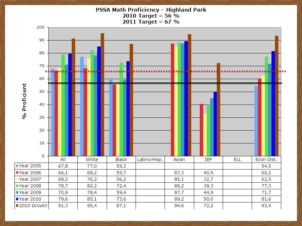 PSSA Math Proficiency – Highland Park 2010 Target = 56 % 2011 Target = 67 %