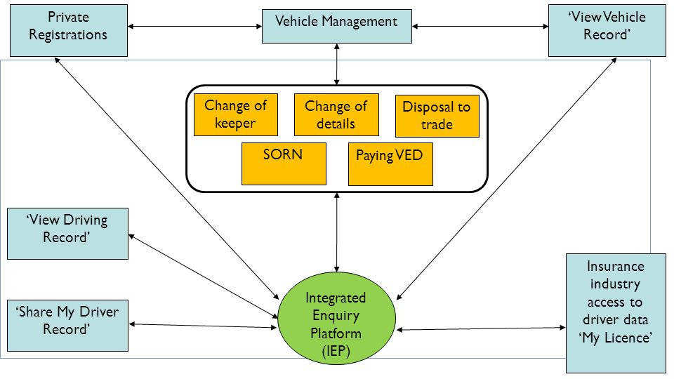 Integrated Enquiry Platform (IEP ) Vehicle Management Change of keeper Change of details Disposal to trade Private Registrations 'View Vehicle Record' 'View Driving Record' Insurance industry access to driver data 'My Licence' 'Share My Driver Record' SORN Paying VED