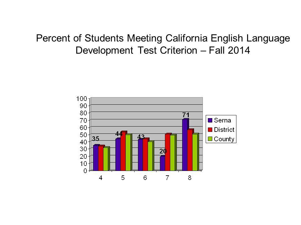 Percent of Students Meeting California English Language Development Test Criterion – Fall 2014