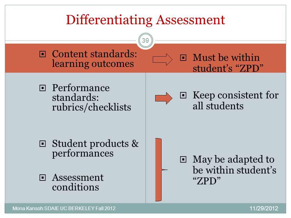  Content standards: learning outcomes  Performance standards: rubrics/checklists  Student products & performances  Assessment conditions  Must be within student's ZPD  Keep consistent for all students  May be adapted to be within student's ZPD Differentiating Assessment 11/29/2012 Mona Kansoh SDAIE UC BERKELEY Fall 2012 39