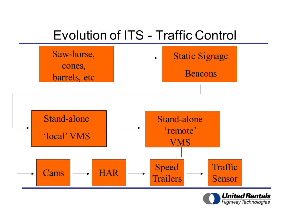 Evolution of ITS - Traffic Control Celtel, Pager, Software,Multiple Vendors … Cluttered work zone, lots of orange stuff, some local, some cellular, some pager, some with software, all from many vendors… few who could operate everything.