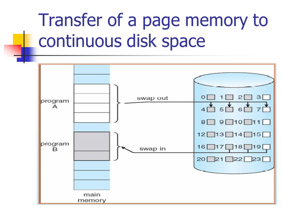 Transfer of a page memory to continuous disk space