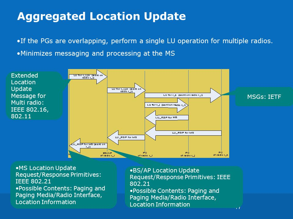 17 Aggregated Location Update If the PGs are overlapping, perform a single LU operation for multiple radios.