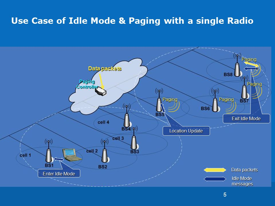 5 Use Case of Idle Mode & Paging with a single Radio Data packets Paging Controller Idle Mode messages Enter Idle Mode Location Update Exit Idle Mode PagingPaging PagingPaging Data packets