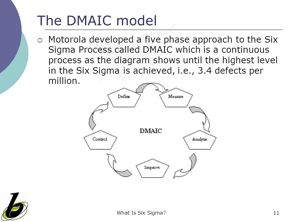 What Is Six Sigma?11 The DMAIC model  Motorola developed a five phase approach to the Six Sigma Process called DMAIC which is a continuous process as