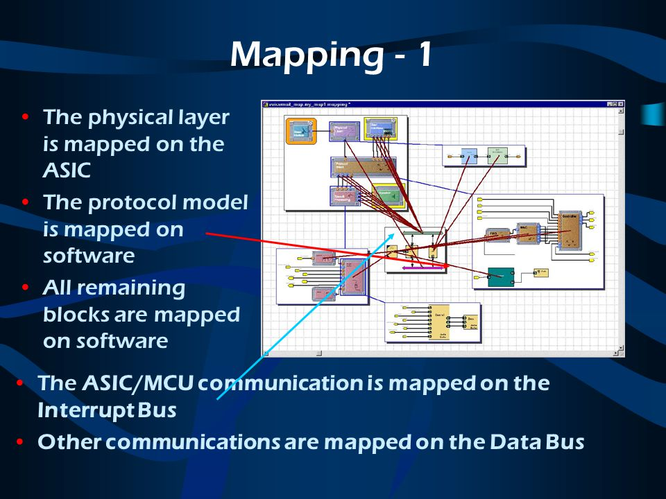Mapping - 1 The physical layer is mapped on the ASIC The protocol model is mapped on software All remaining blocks are mapped on software The ASIC/MCU communication is mapped on the Interrupt Bus Other communications are mapped on the Data Bus