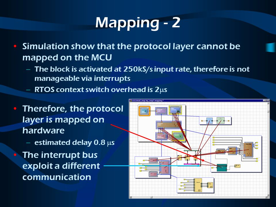 Mapping - 2 Simulation show that the protocol layer cannot be mapped on the MCU –The block is activated at 250kS/s input rate, therefore is not manageable via interrupts –RTOS context switch overhead is 2  s Therefore, the protocol layer is mapped on hardware –estimated delay 0.8  s The interrupt bus exploit a different communication