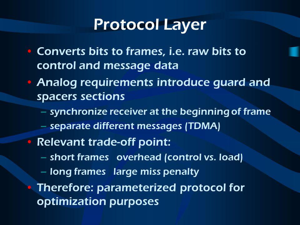Protocol Layer Converts bits to frames, i.e.