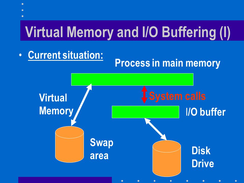 Virtual Memory and I/O Buffering (I) Current situation: Swap area Process in main memory I /O buffer Disk Drive System calls Virtual Memory
