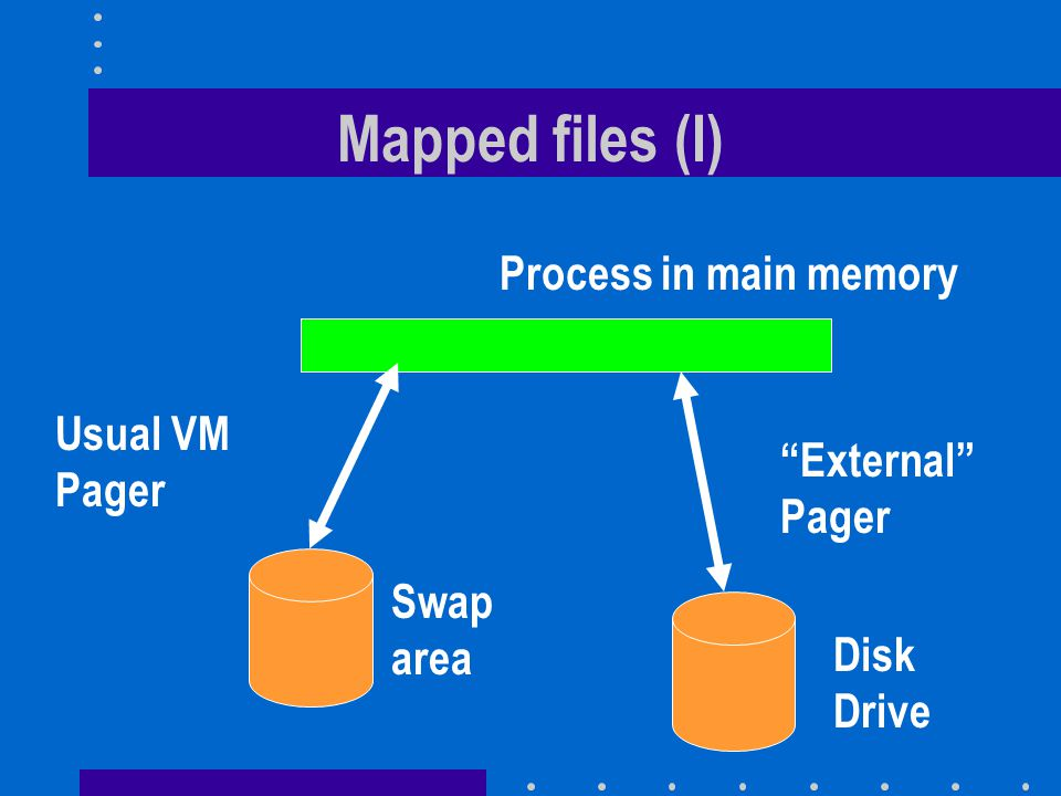 Lazy evaluation Mach VM system postpones execution of tasks whenever possible Approach is based on the belief that task is likely to become unnecessary –copying whole data segment of parent process in a fork() that is very likely to be followed by an exec() –Mach uses copy-on-write