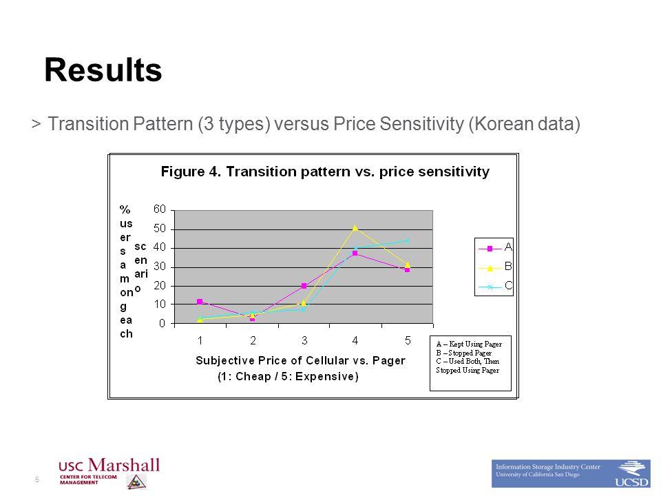 5 Results >Transition Pattern (3 types) versus Price Sensitivity (Korean data)