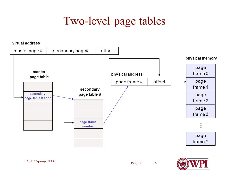 Paging 15 CS502 Spring 2006 Two-level page tables page frame 0 page frame 1 page frame 2 page frame Y … page frame 3 physical memory offset physical address page frame # master page table secondary page# virtual address master page #offset secondary page table # secondary page table # addr page frame number