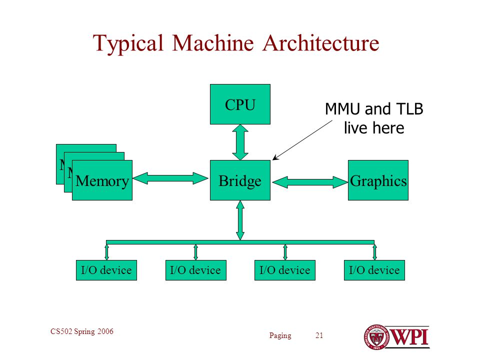 Paging 21 CS502 Spring 2006 Typical Machine Architecture CPU Bridge Memory Graphics I/O device MMU and TLB live here