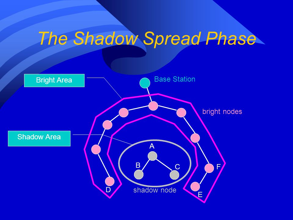 The Shadow Spread Phase Base Station A B C D E F shadow node bright nodes Shadow Area Bright Area