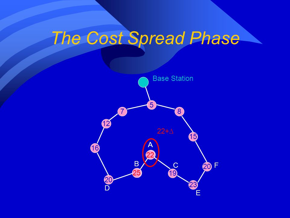 The Cost Spread Phase 5 12 7 16 20 Base Station 18 8 15 16 20 19 23 A B C D E F 22+∆ 22 25