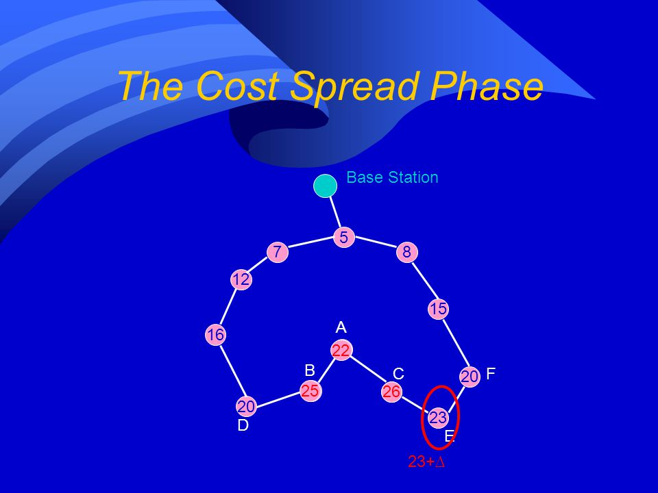 The Cost Spread Phase 5 12 7 16 20 Base Station 18 8 15 16 20 19 23 A B C D E F 23+∆ 22 25 26