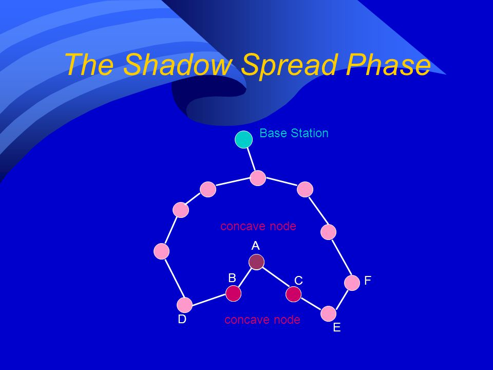 The Shadow Spread Phase Base Station A B C D E F concave node