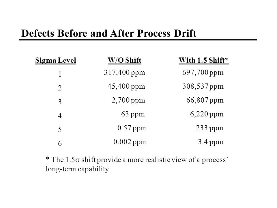 LSL USL -6  -4  -2  0 2  4  6  Long Term Process Capability Short Term Process Capability THE EFFECT OF PROCESS DRIFT