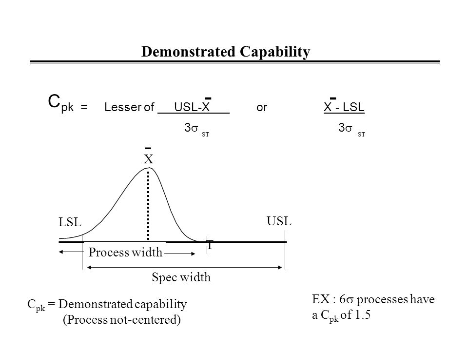 POTENTIAL CAPABILITY (Centered Process) C p = Specification Width = USL - LSL Short Term Process Width 6  ST Process width Spec width ST = Short Term USLLSL Ex: 6 sigma processes have an index of 2.0