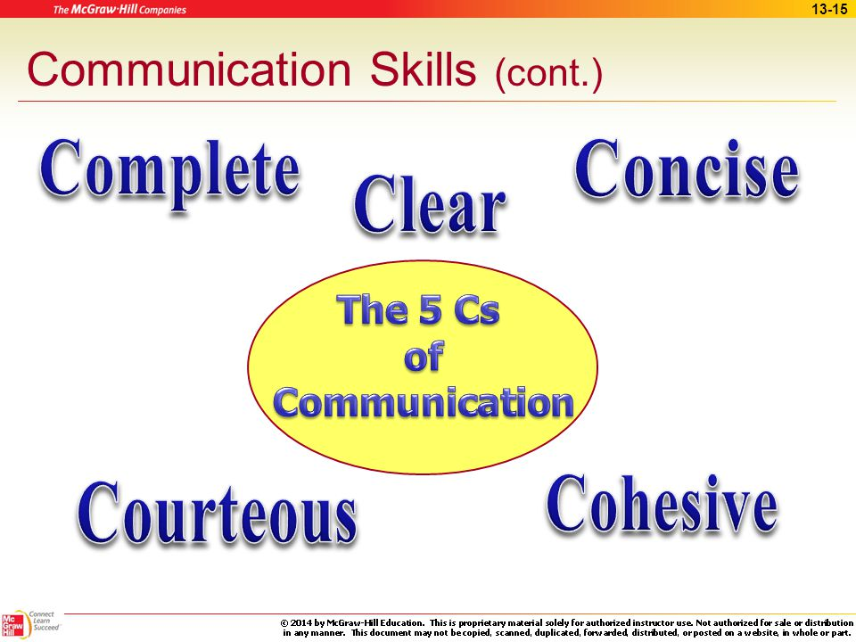 13-14 Communication Skills (cont.) Being supportive Asking for clarification and feedback Paraphrasing to ensure understanding Being receptive to the