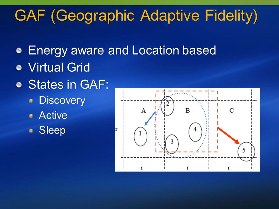 GAF (Geographic Adaptive Fidelity) Energy aware and Location based Virtual Grid States in GAF: Discovery Active Sleep Energy aware and Location based Virtual Grid States in GAF: Discovery Active Sleep