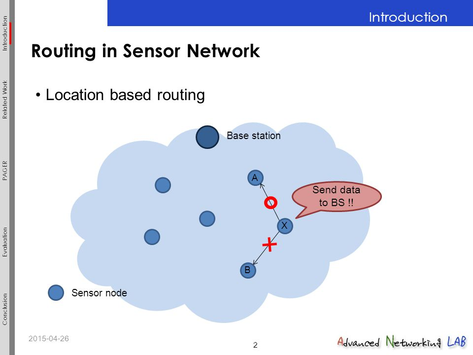 2015-04-262 PAGER Related Work Evaluation Introduction Conclusion Introduction 2 Routing in Sensor Network Location based routing Sensor node Base sta
