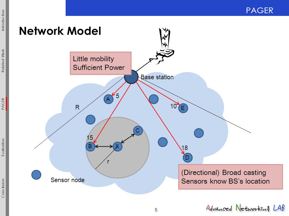5 PAGER Related Work Evaluation Introduction Conclusion PAGER 5 Network Model R Base station B C X E A D Sensor node (Directional) Broad casting Senso